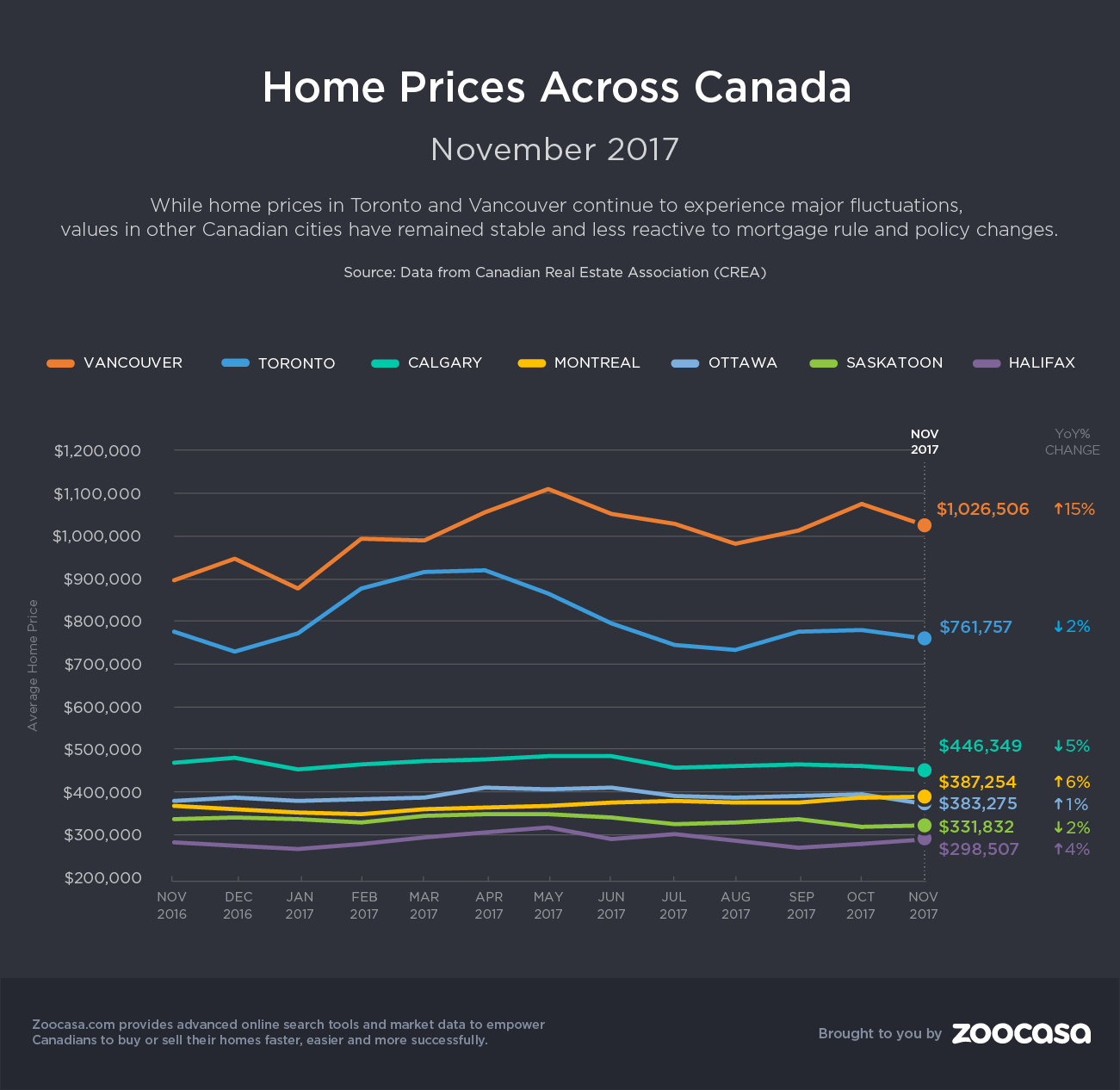 home-prices-nov-2017-zoocasa