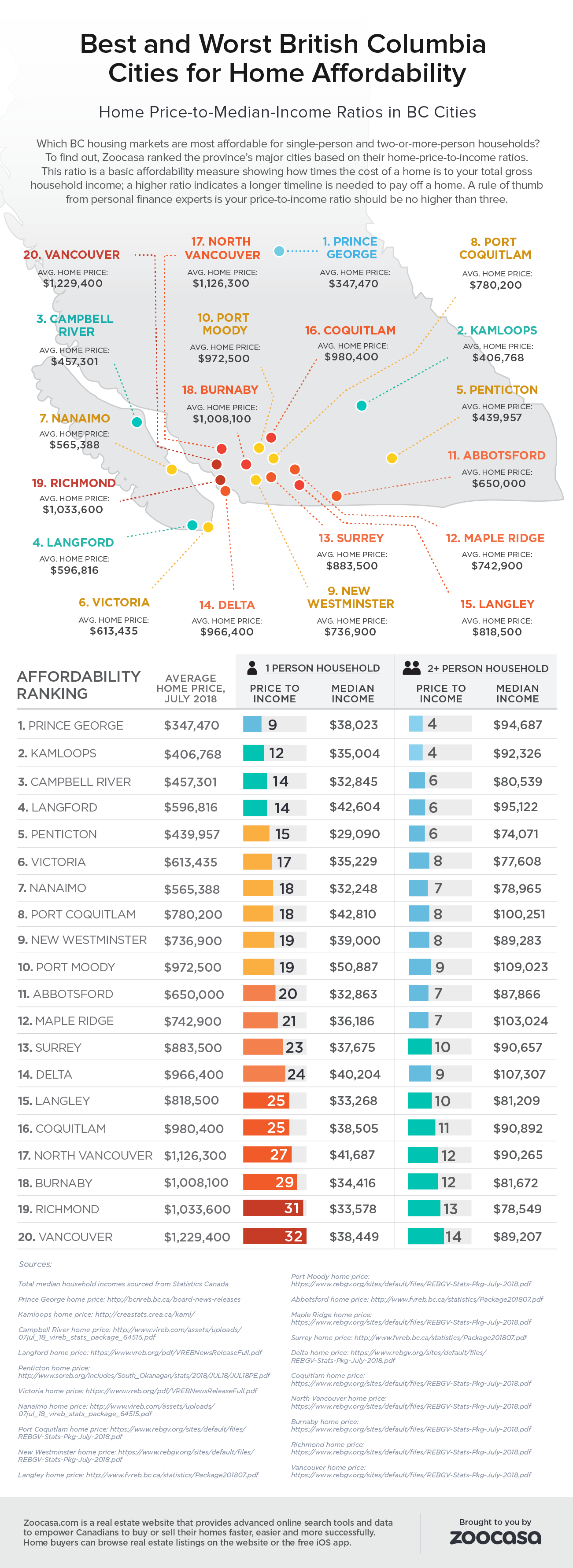 Most and Least Affordable BC Cities for Homes