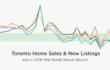 Mid-Month March Home Sales Heat Up from February [INFOGRAPHIC]